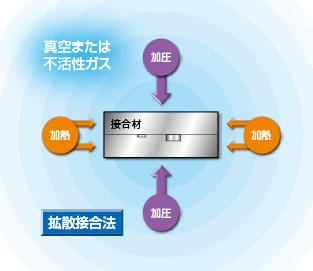 昭和製作所 超音波探傷用内封きず型対比試験片 拡散接合法